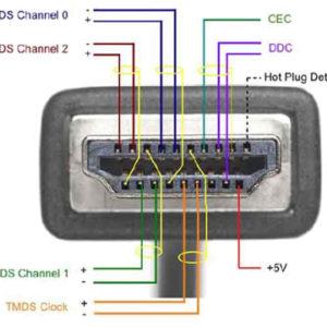 HDMI & Display Port